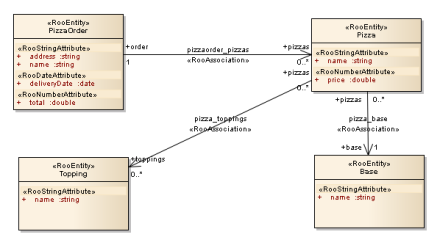 Sparxsystems enterprise architect roomodeler in this example we are going to build a uml model step by step and automatically generate the spring roo scripts for it we are going to model on uml ccuart Images